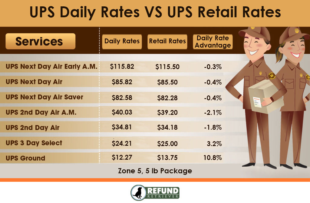 UPS Daily Rates vs UPS Retail Rates - What is the difference?