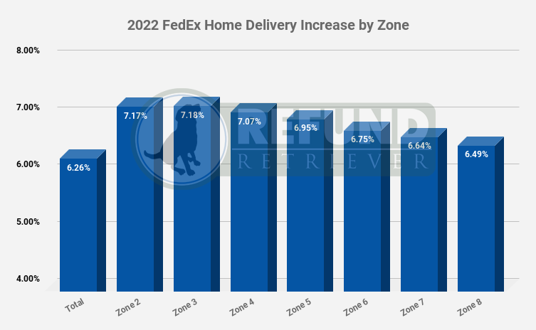 2022 FedEx Rate Increase Home Delivery Zone