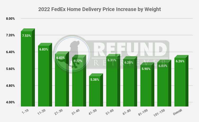 2022 FedEx Rate Increase Home Delivery